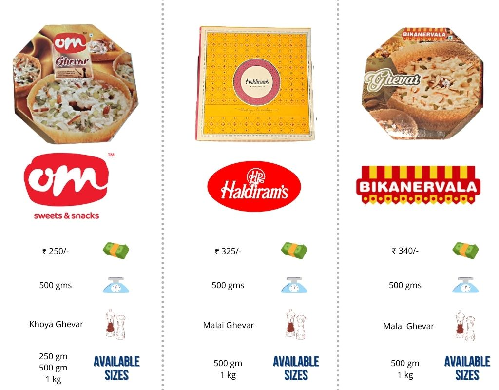comparison table best ghevar in India